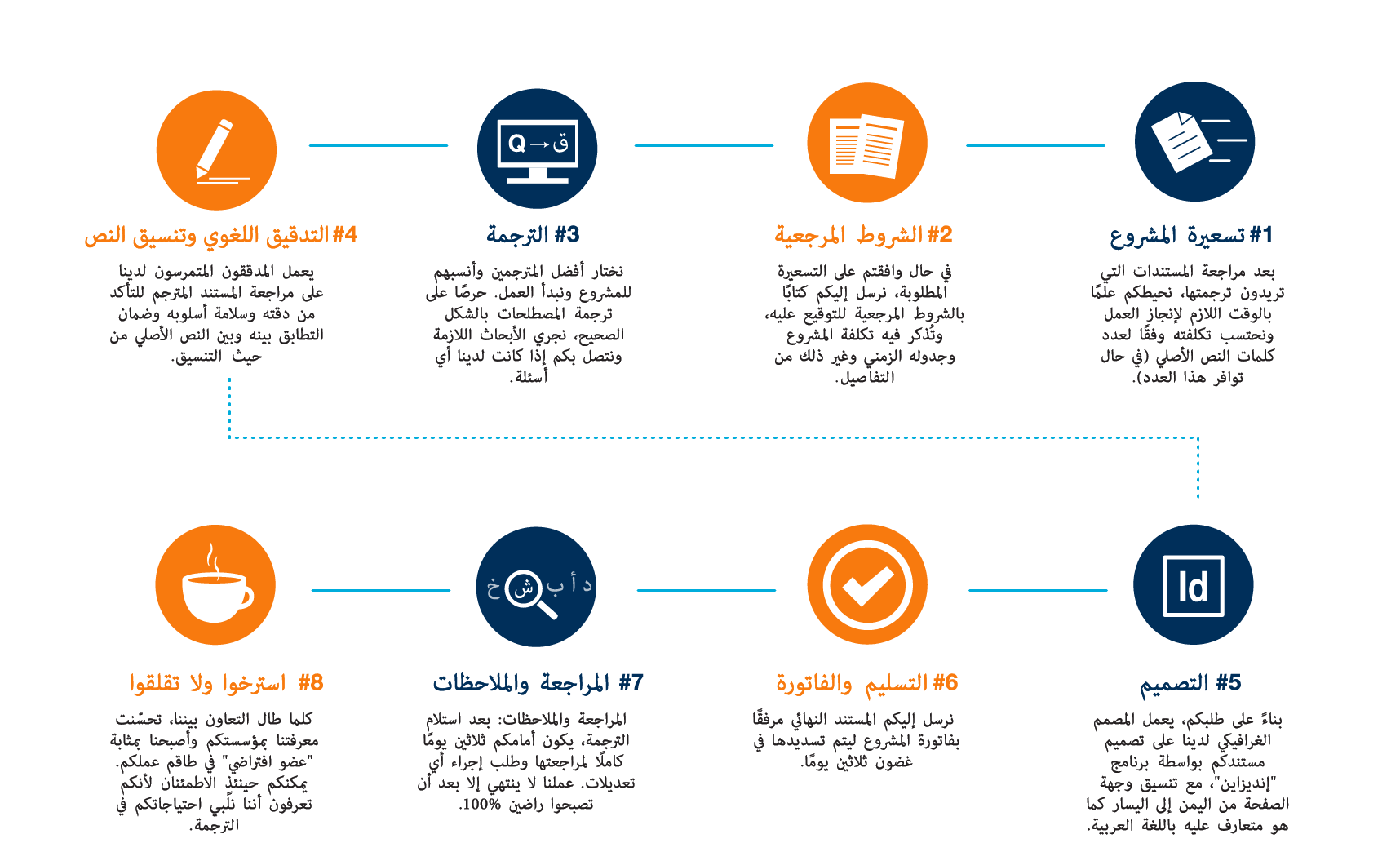 Industry Arabic Translation Process Arabic